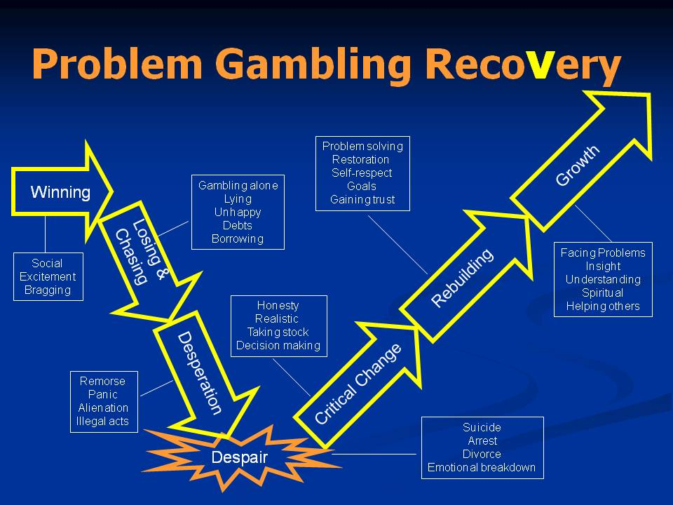 about gambling addiction problem
